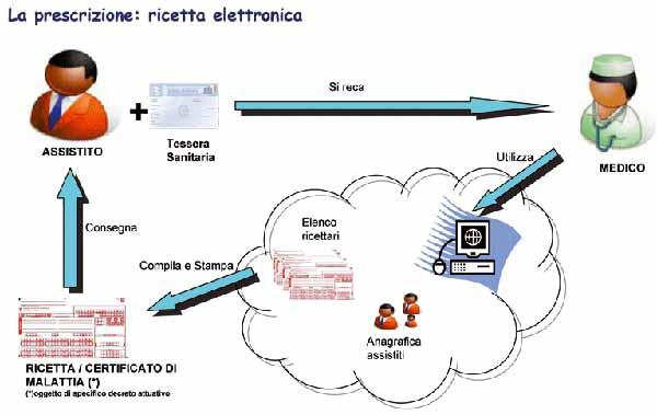 RICETTA ELETTRONICA E AUTOCERTIFICAZIONE DELLA FASCIA ECONOMICA