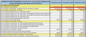 Il bilancio di previsione 2014-16