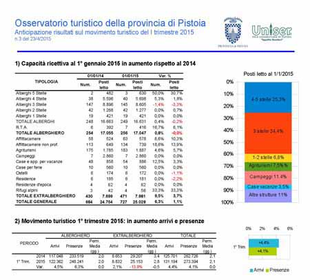 IL REPORT DEI PROBABILI FLUSSI TURISTICI DEL PRIMO TRIMESTRE 2015