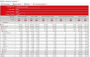Dati Istat 2011 sul terzo settore
