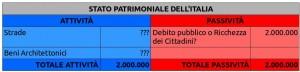 STATO PATRIMONIALE DELL'ITALIA