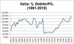 Il debito pubblico d'Italia nella storia