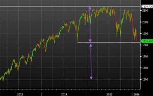 Sp500, il listino di Wall Street