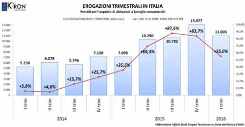 MUTUI ITALIA: EFFETTO BREXIT DA VALUTARE
