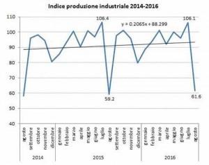 Produzione industriale: non esattamente un trionfo...