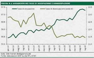 La disoccupazione cala, ma...