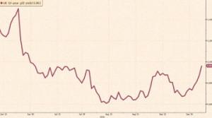 L'impennata dei titoli di Stato inglesi