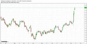 I rendimenti treasures Usa stanno prendendo il volo