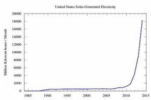 Fotovoltaico in Usa. Produzione + 7900%
