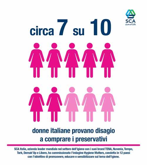 milano. ITALIANE A DISAGIO NELL'ACQUISTO DEI PRESERVATIVI