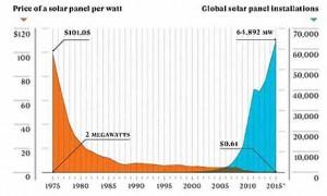 Fotovoltaico: crollano i prezzi, salgono le installazioni