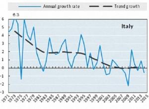La produttività italiana dalla fine del boom economico ad oggi