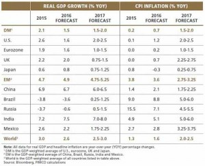 Previsioni. Pil e inflazione dei principali Paesi