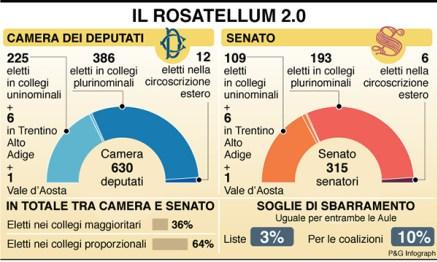 rosatellum 2.0. È UN'EMERGENZA DEMOCRATICA