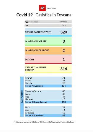 Coronavirus In Toscana Ad Oggi Sono Risultati Positivi 320 Tamponi Linea Libera