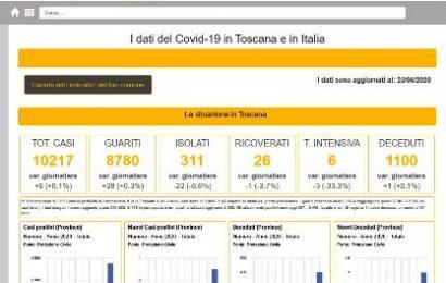 coronavirus in toscana. 5 NUOVI CASI, 1 DECESSO, 11 GUARIGIONI