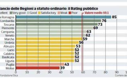 RATING PUBBLICO DI FONDAZIONE ETICA, PRATO E MILANI IN VETTA ALLA CLASSIFICA